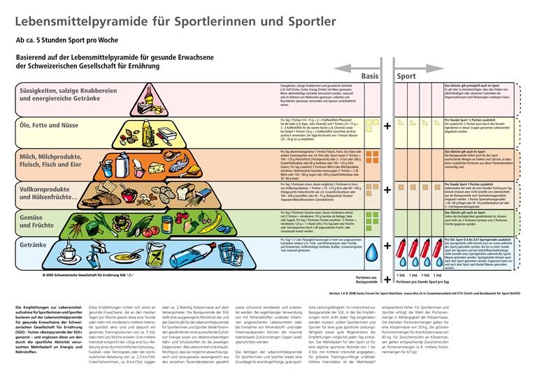 lebensmittelpyramide_sport_de_768
